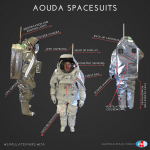 Infographic about Aouda.X/Aouda.S spacesuits