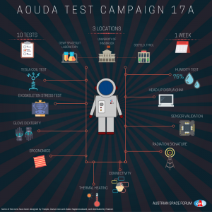 Infographic about all Aouda Test Campaign tests 17A