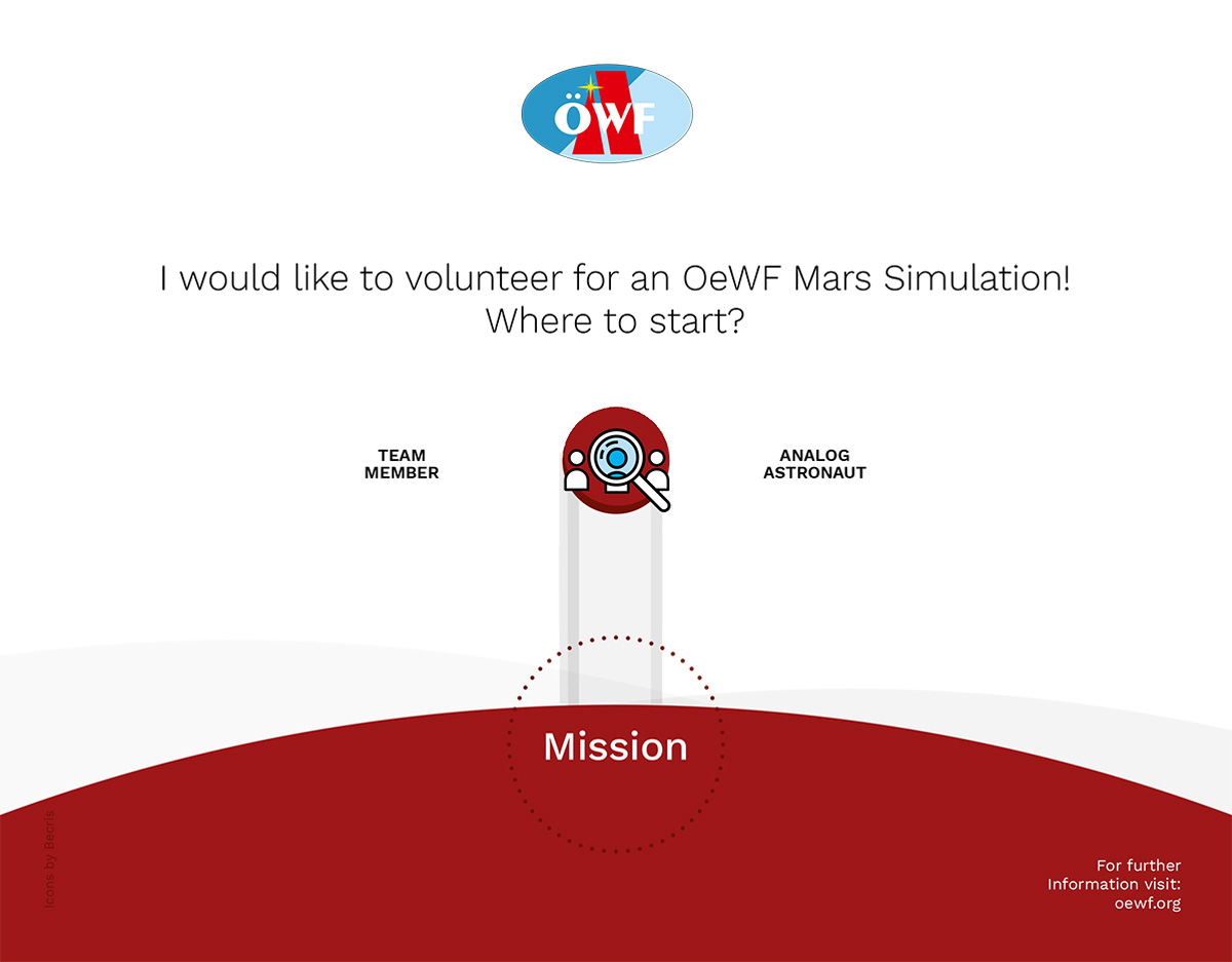 [Infographic] Hard work. No pay. Eternal Glory – Volunteering for Mars simulations. Where to start?