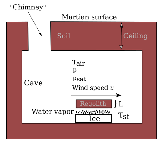 Diagram of the cave environment