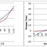 Grafik: Effekt der Gelenke auf Suit Tester