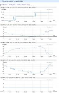 telemetry statistic