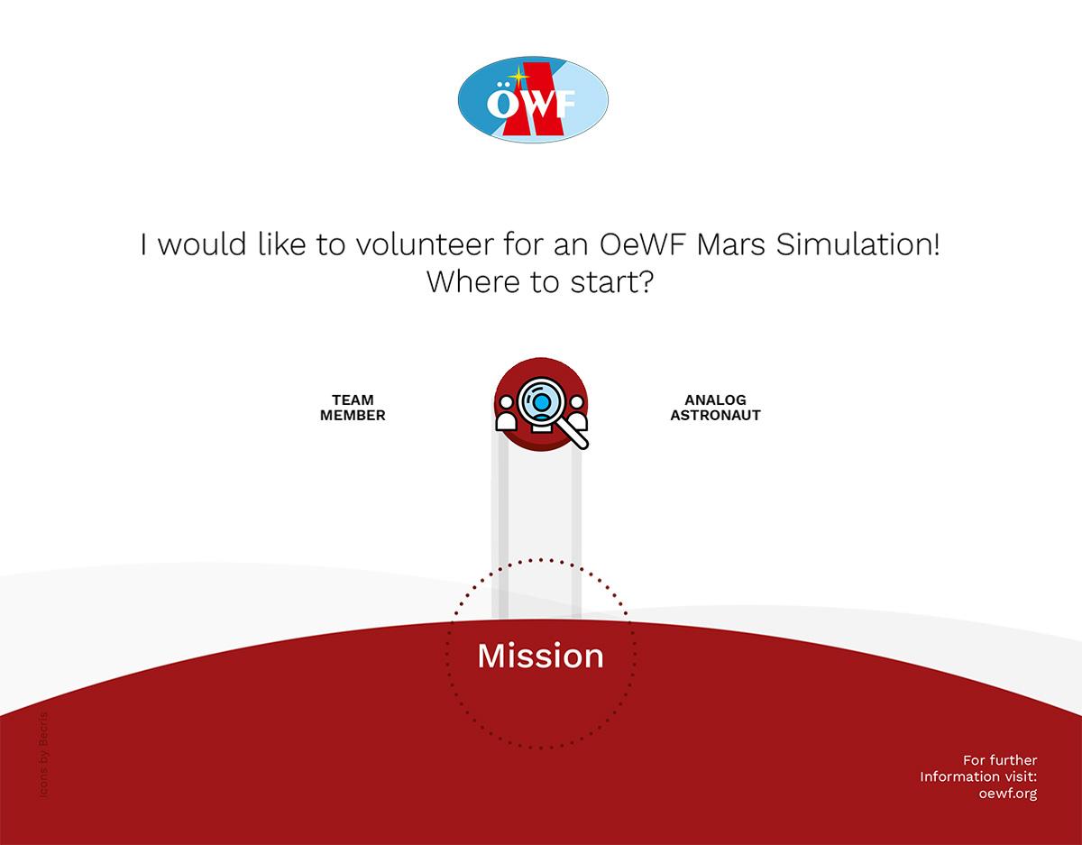 [Infografik] Freiwillige Mitarbeit beim Österreichischen Weltraum Forum. Wie geht das?