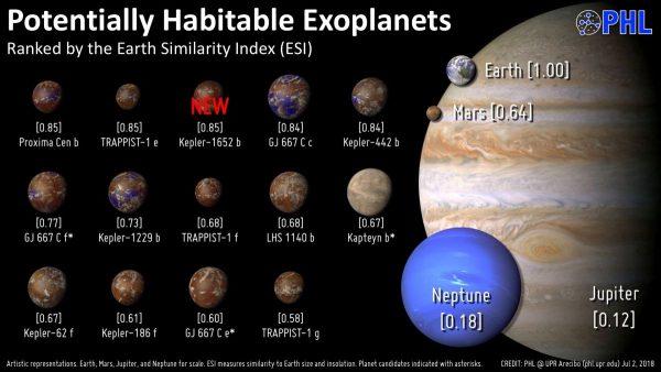 Potenzielle habitable Exoplaneten. Quelle: phl.upr.edu