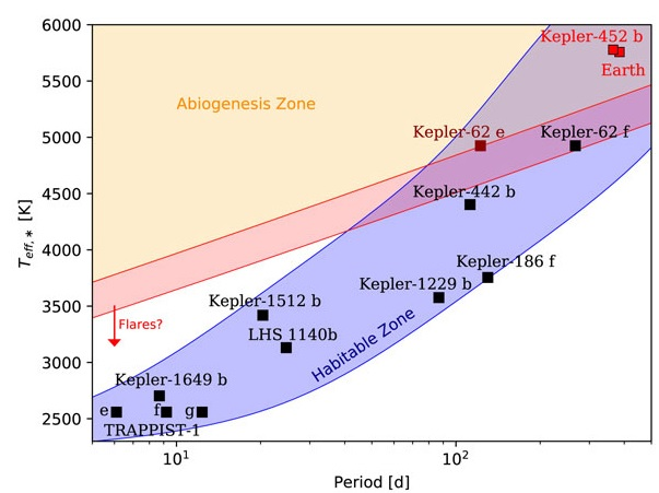 Abiogenese auf Exoplaneten