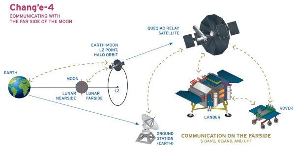 Kommunikation über den Relaitsatelliten Queqiao. (c) CNSA