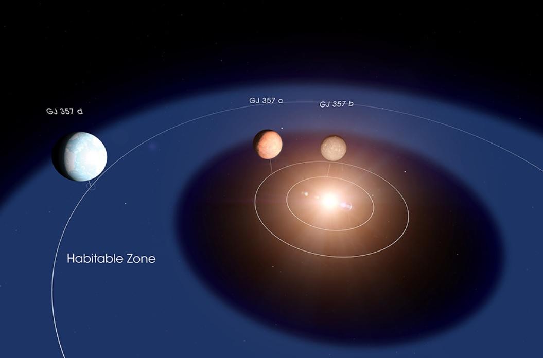 Habitabilität der Exoplaneten um Stern GJ 357